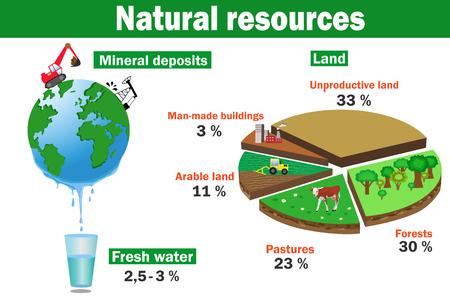 recursos ambientales naturales infografía vector: agua, depósitos minerales, tierras