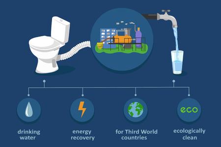 Fecale riciclaggio dei fanghi in acqua potabile ed elettricità. Rifiuti infografica trattamento biotecnologie. illustrazione vettoriale colore ecologico