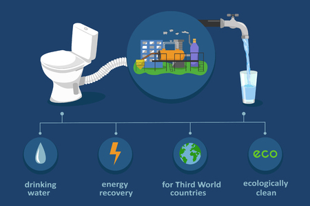 Fecal sludge recycling in drinking water and electricity. Waste treatment biotechnology infographics. Ecological color vector illustration Vettoriali