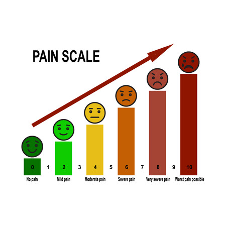 ordeal: Pain scale 0 to 10 is a useful method of assessing.