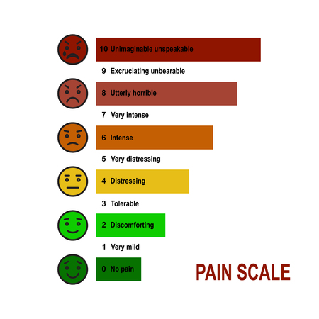 pain scale: Pain scale 0 to 10 is a useful method of assessing.