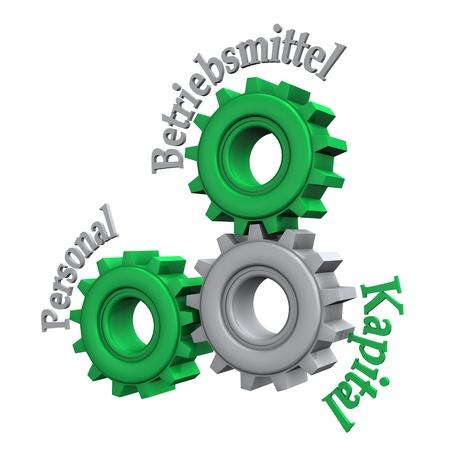 Enterprise Resource Planning mit Zahnrädern und Deutsch text Personal, Betriebsmittel, Kapital, übersetzen Human Resources, Working Capital und Financial Capital