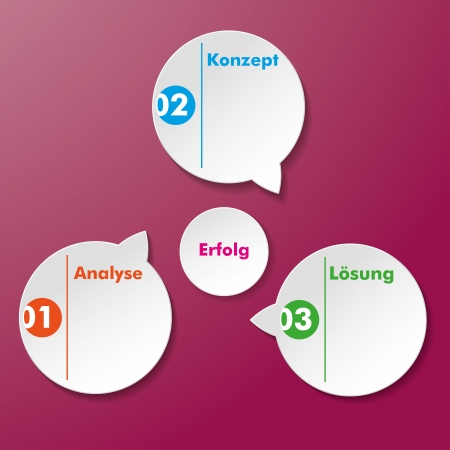 konzept: Four paper stickers with german text Analyse, Konzept, Loesung, Erfolg, translate  Analysis, Conception, Solution, Success