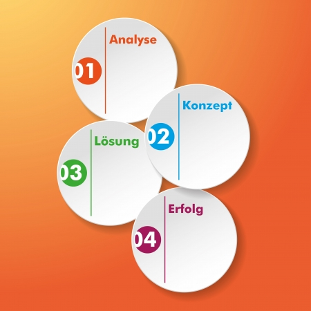 konzept: Four paper stickers with german text Analyse, Konzept, Lösung, Erfolg, translate Analysis, Concept, Solution, Success