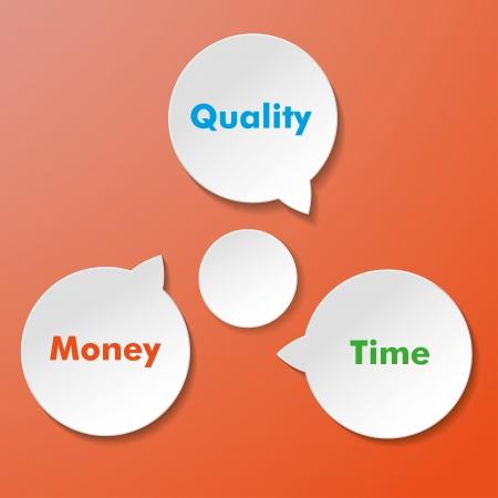 Cuatro etiquetas de papel con texto tiempo, dinero, calidad y Triángulo Mágico Ilustración de vector