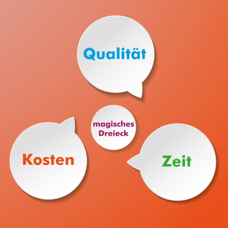 deliverable: Four paper stickers with german text Zeit, Kosten, Qualitaet and Magisches Dreieck, translate  Time, Money, Quality and Magic Triangle