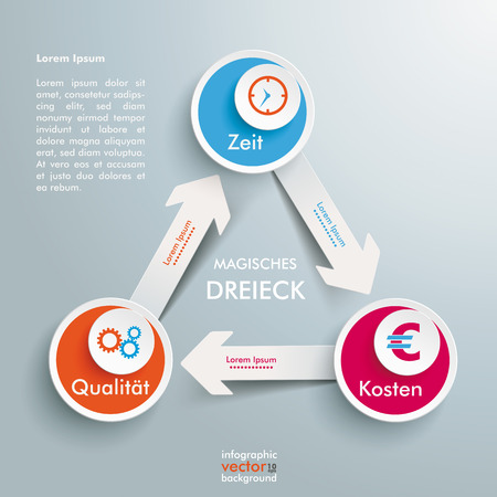 stakeholder: QTC triangle on the grey background. German text Qualität, Zeit, Kosten, Magisches Dreieck, translate Quality, Time, Cost, Magic Triangle.