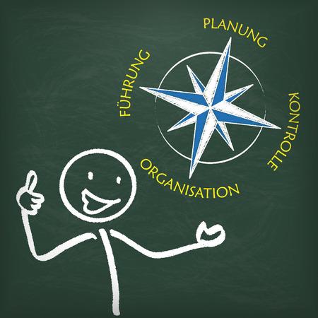 """Brújula con alemán texto """"Planung, Fhrung, Organización, Konrolle"""", traducir """"la planificación, el liderazgo, la auditoría, la organización""""."""