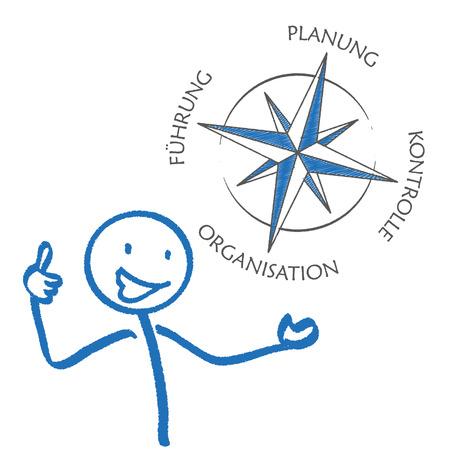 arrow circles: Compass with german text Planung, Führung, Organisation, Konrolle, translate planning, leadership, audit, organization. Eps 10 vector file.