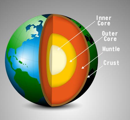 Structuur van de aarde