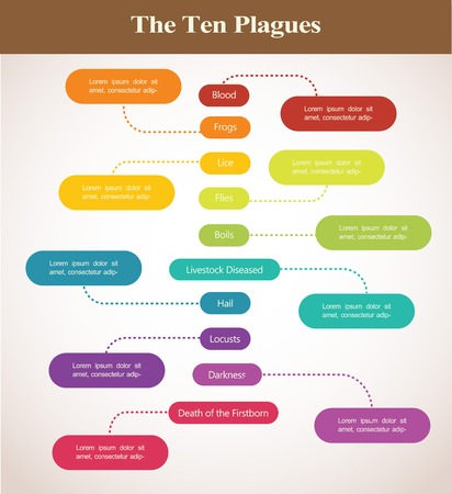 jews: timeline of the ten plagues of Passover holiday of Jews Illustration