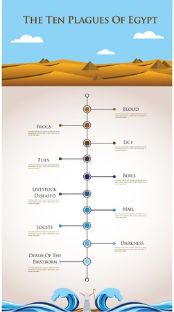 Timeline infographics of ten plagues of Egypt