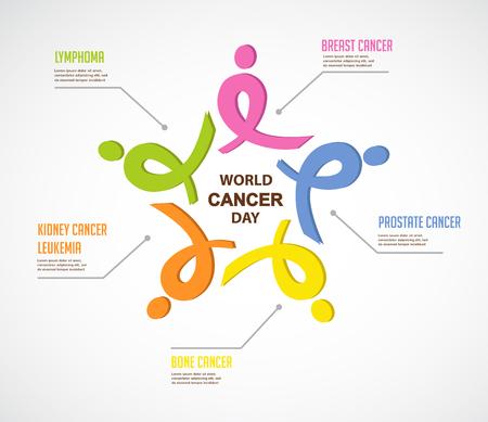 infografía cáncer. cintas de colores representan diferentes tipos de cáncer. infografía