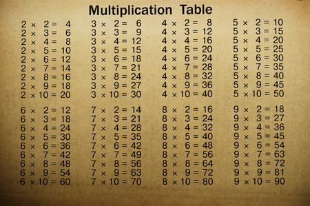 Multiplication table photo