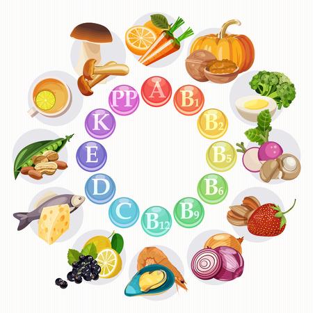 Ilustración vectorial de los grupos de vitaminas en la rueda de color. Luz de fondo