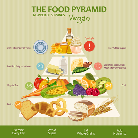 Food pyramid healthy vegan eating infographic. Recommendations of a healthy lifestyle. Icons of products. Vector illustration Çizim
