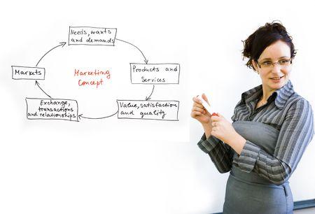 relation clients: image d�crivant le concept marketing en entreprise