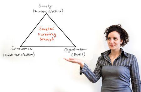 societal: image describing societal marketing concept in business