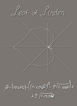 Algebraic model of the linden leaf, constructed in the polar coordinate system and the trigonometric formula of this graph. Teacher's Manual. Educational card in vector.