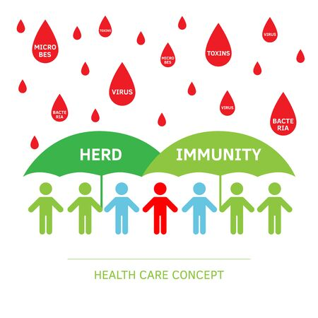 Group of people with Herd immunity agains virus bacteria. Vector flat illustration of an infected person as a virus spread in society. Coronavirus covid prevention, vaccination vaccine infogpahic.