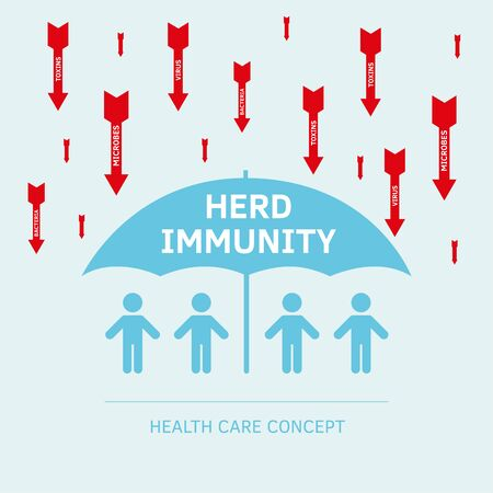 Group of people with Herd immunity agains virus bacteria. Vector flat illustration of an infected person as a virus spread in society. Coronavirus covid prevention, vaccination vaccine infogpahic