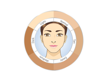 light skin: Women face in circle skin chart for check color skin level