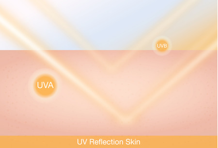 UV-Reflexion Haut nach Schutz. Hautpflege-Konzept Illustration
