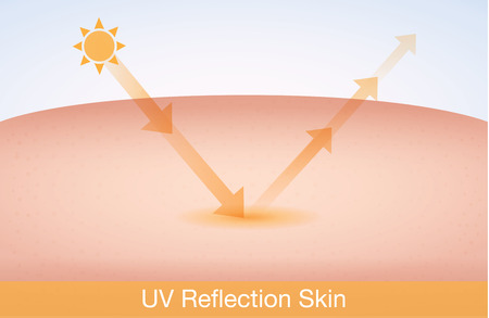 ultraviolet: UV reflection skin after protection. Skin care concept Illustration