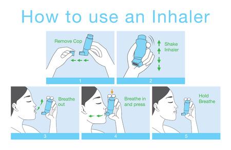 Hoe maak je een inhalator voor allergie patiënt welk probleem hebt over de ademhaling te gebruiken.