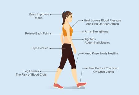 woman back pain: Benefits of walking. Woman in sportswear walking. Illustration
