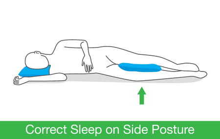 reduces: Correct sleep on side posture by place a pillow between leg.