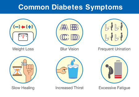 vision loss: Common diabetes symptoms icon in one set. Early stages of patient who have this disease. Illustration