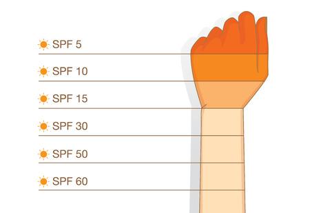 Ergebnis der Anwendung Sonnencreme Lotion auf Arm mit Differenz SPF Ebene.