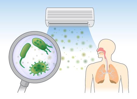 Bakterien in Staub von der Klimaanlage in die Atemwege mit dem Atmen. Illustration über die Ursache der Allergie.