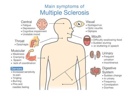 Illustratie over medisch diagram of gezondheidscontrole. Stock Illustratie