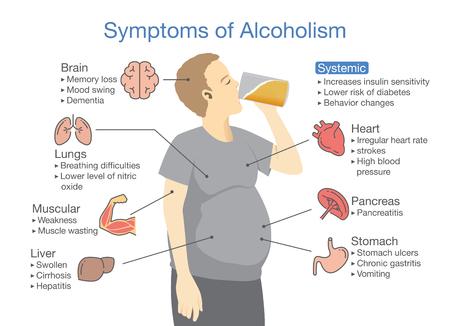 Symptoom van alcoholisme patiënt. Illustratie over gezondheidsproblemen van mensen met alcoholverslaving.