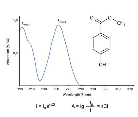 Absorptionsspektrum der chemischen Verbindung Paraben im UV-Wellenlängenbereich Standard-Bild - 30181578