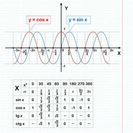 Sine and cosine functions on notebook sheet with a table of data, 2d illustration