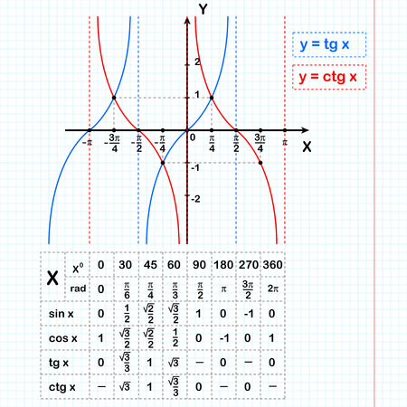 tangent: Tangent and cotangent functions on notebook sheet with table of data, 2d illustration, vector, eps 8 Illustration