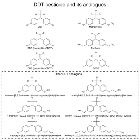 hazardous substances: DDT pesticide and its alanogues: DDD, DDE, methoxychlor, perthane, DFDT and others