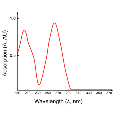 absorption: Scientific absorption spectrum in the UV wavelength range, 2d illustration, isolated on white, vector, eps 8