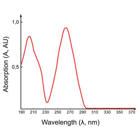wellenl�nge: Scientific-Absorptionsspektrum im UV-Wellenl�ngenbereich, 2D-Darstellung, isoliert auf wei�, Vektor, EPS 8 Illustration