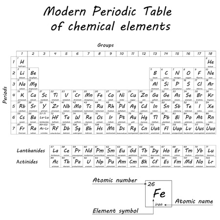 mendeleev: Periodic table of chemical elements by Dmitri Ivanovich Mendeleev, 2d vector, eps 8 Illustration