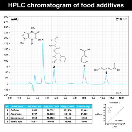 HPLC kromatogram például az élelmiszer-adalékanyagok, 2d tudományos menetrend, vektor,
