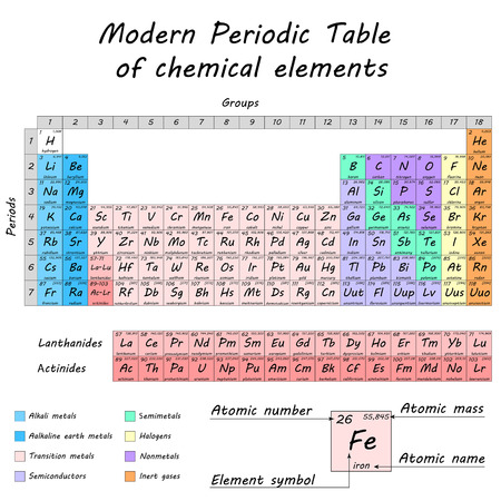 Periodic table of chemical elements by Dmitry Mendeleev, colored differentiated cells, 2d vector, eps 8. All parts on separate layers Illustration