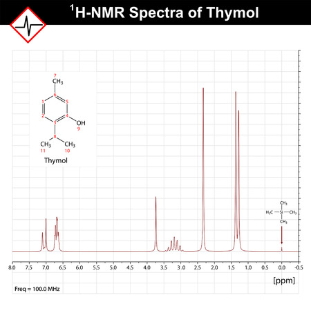 magnetic: NMR spectrum example, thymol 1h-nrm spectra, nuclear magnetic resonance, 2d vector on grid Illustration