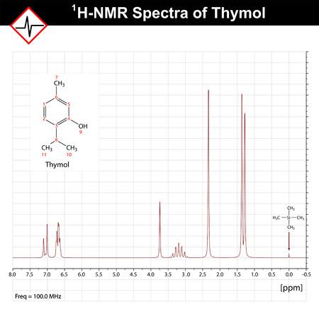 RMN exemple du spectre, spectres 1h-NRM thymol, résonance magnétique nucléaire, vecteur 2d sur la grille Banque d'images - 44980523