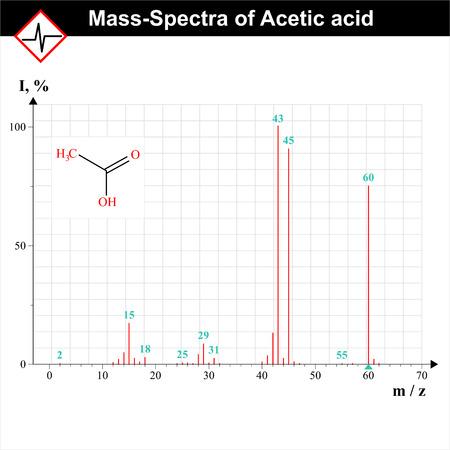 acetic acid: Mass-spectrum example, spectra of acetic acid, scientific schedule, 2d vector, eps 8 Illustration