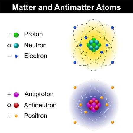 Materie und Antimaterie-Atom-Modelle, pädagogische Illustration, isoliert auf weißem Hintergrund, Vektor, EPS 8 Standard-Bild - 48220156