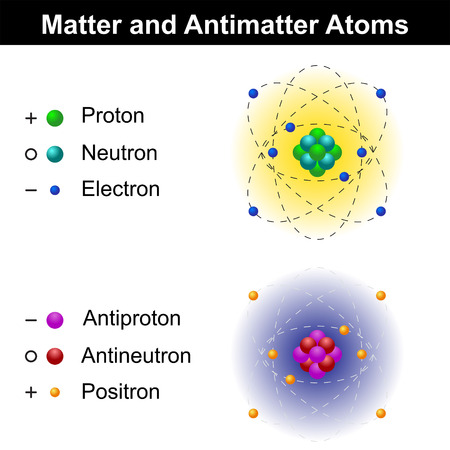 matter: Matter and antimatter atom models, educational illustration, isolated on white background, vector, eps 8